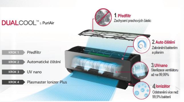 UV Nano Filter